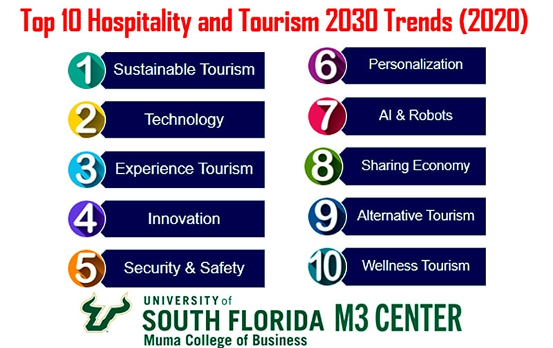 The projected top 10 Hospitality and Tourism trends to 2030 by South Florida M3 Center include Sustainable Tourism, Experience Tourism, Innovation, Security & Safety, Personalisation, Alternative Tourism and Wellness Tourism; all of which are relevant to glamping, glamping spaces and glamping experiences.